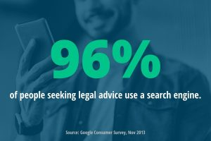 infographic that says 96% of people seeking legal advice use a search engine